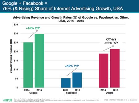 growth-advertising-digital