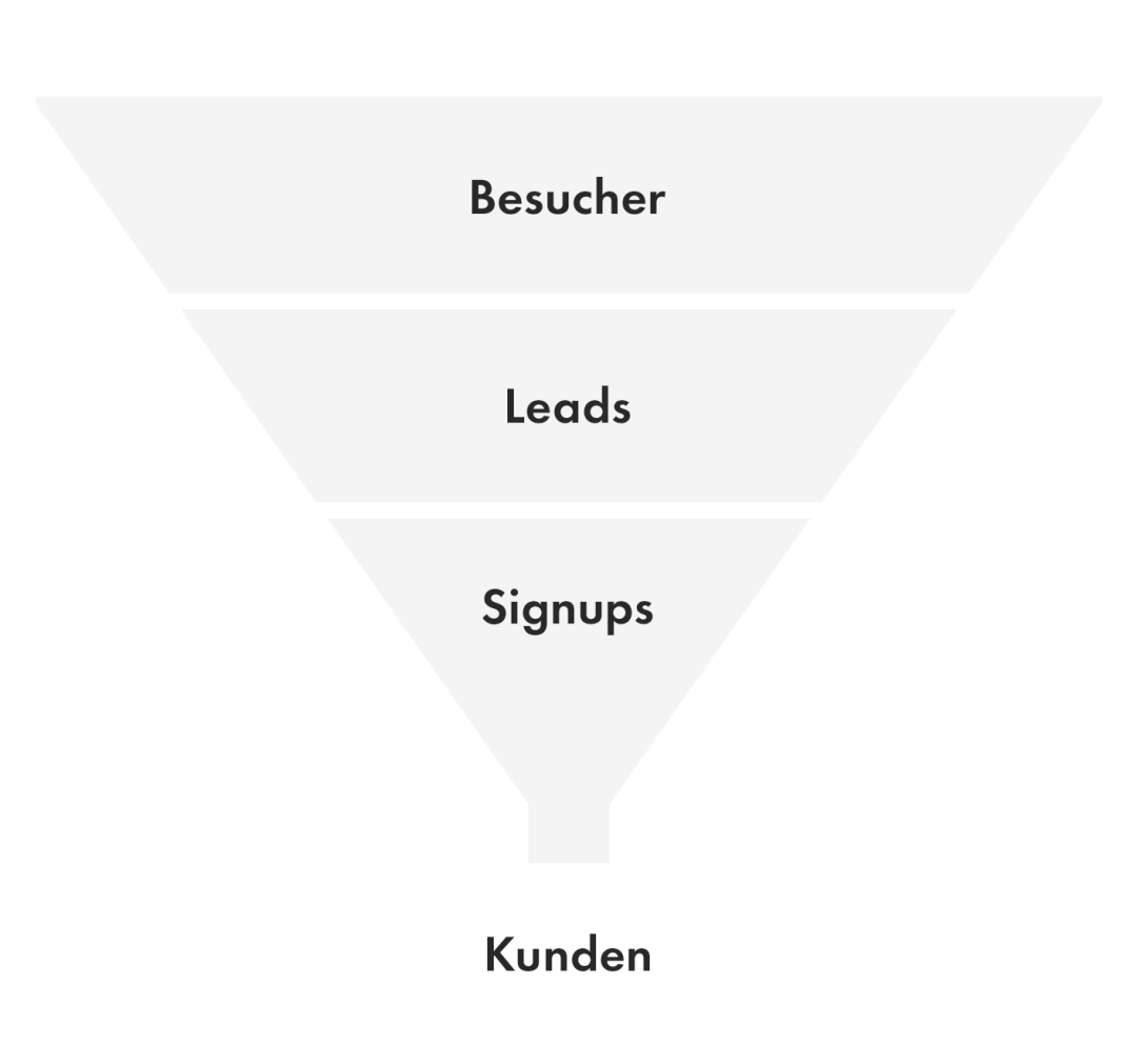 conversion funnel chimpify