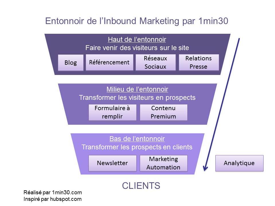 Inbound Marketing funnel by 1min30