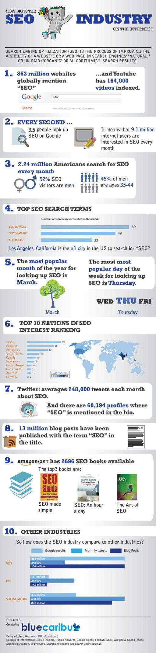 SEO infographics around the world