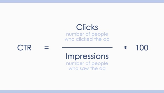 PPC Click-Through-Rate: What it Means and How to Use It (and Improve It)
