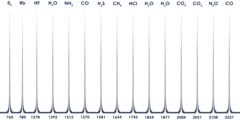 Eblana Gas Wavelengths