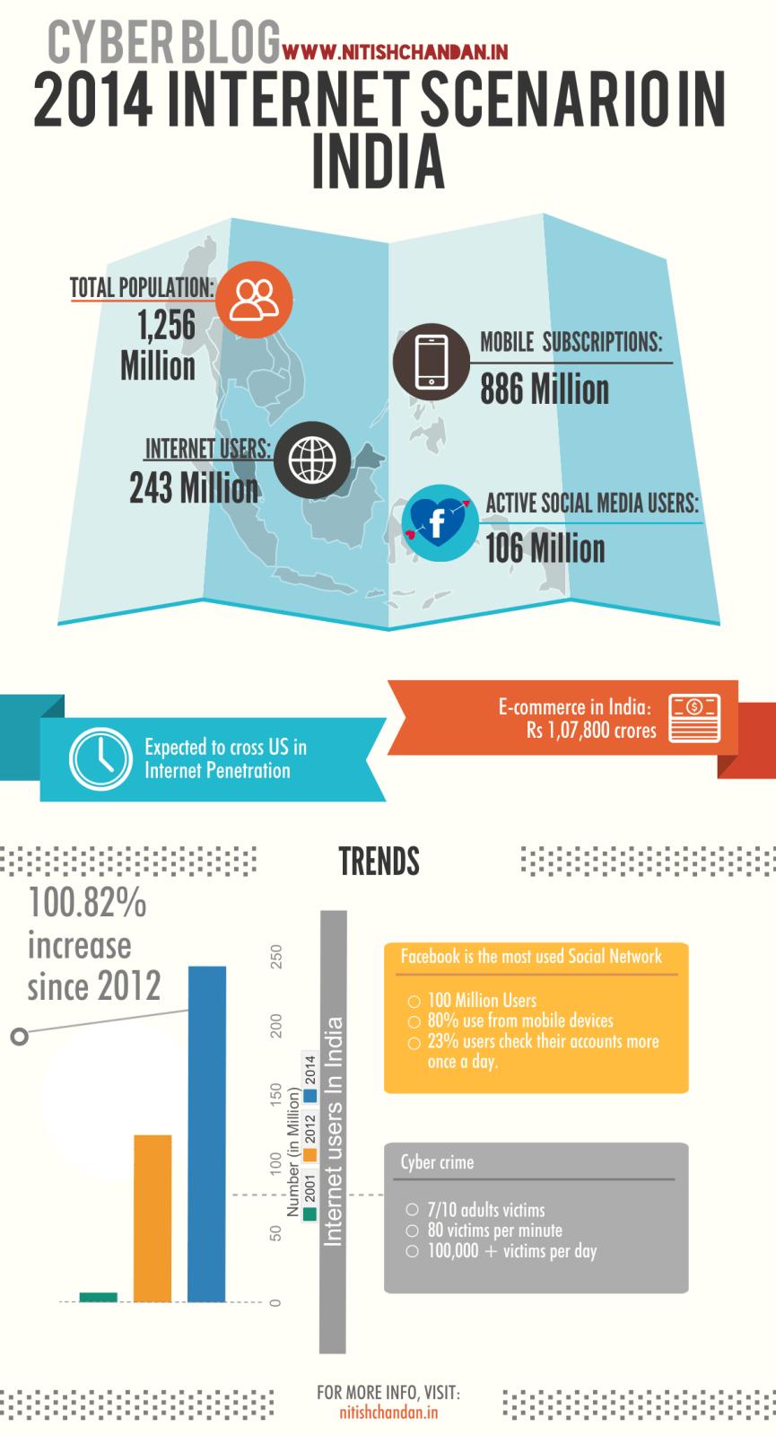 Internet Statistics in India 2014