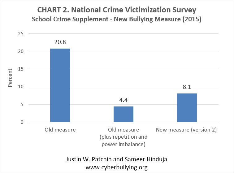 ncvs-scs_Bullying_New_Measure
