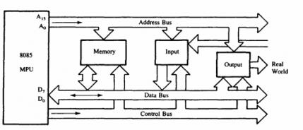 ARCHITECHTURE or FUNCTIONAL BLOCK DIAGRAM OF 8085  cyberlearnerstk