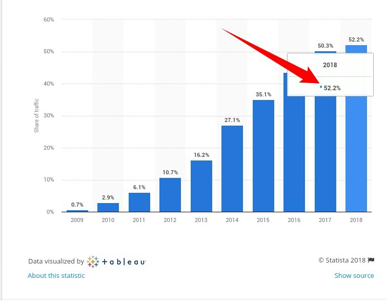mobie web traffic usage report
