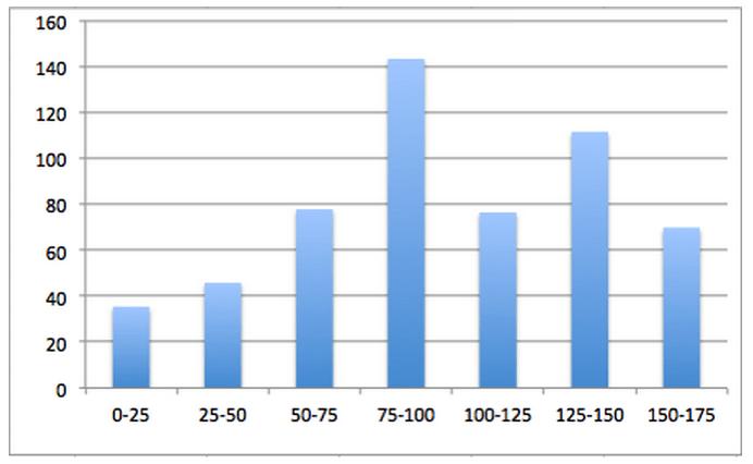 word count vs image ratio