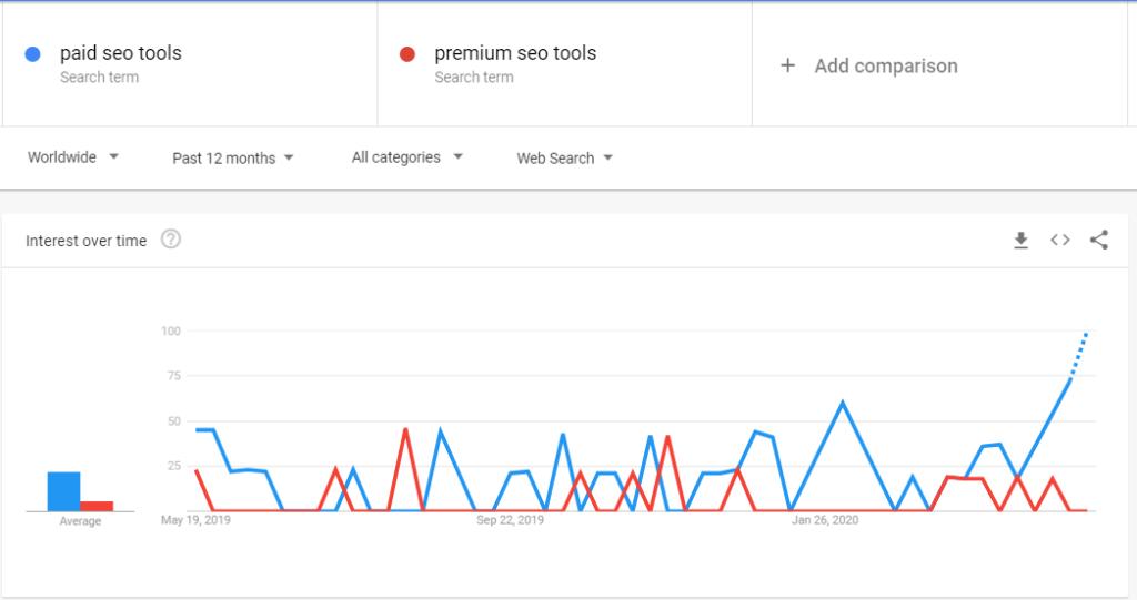 Google trend keyword tool