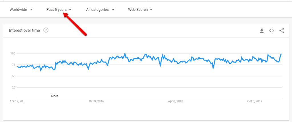 Google search trend for affiliate marketing