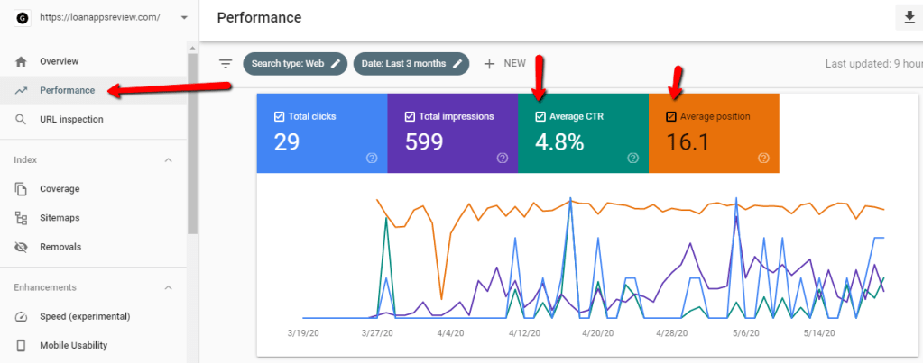 loan app review search console traffic data
