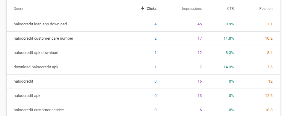 search console queries data for loan app review