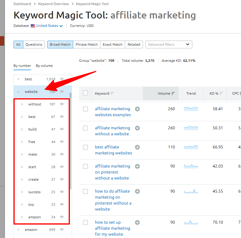 sub-group keyword targeting