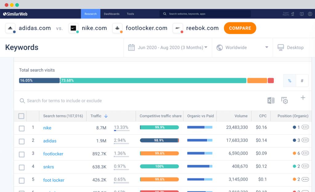 Similarweb traffic share per keyword feature