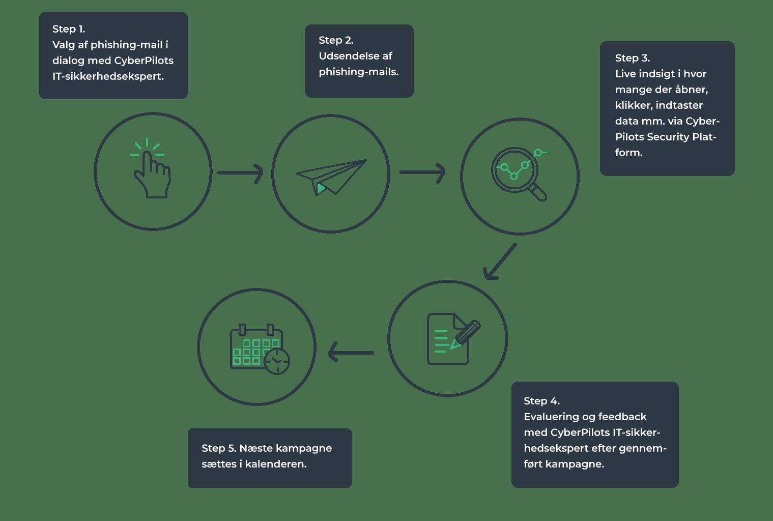 Phishing-træning-infografik