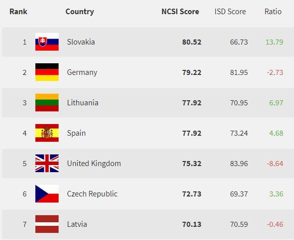 V globálnom indexe kyber-bezpečnosti získalo Slovensko prvé miesto