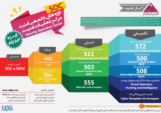 SOC-RoadMap-2