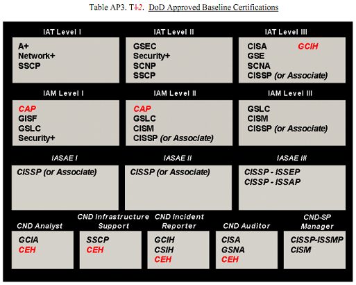 dod-8570-01-m-certifications