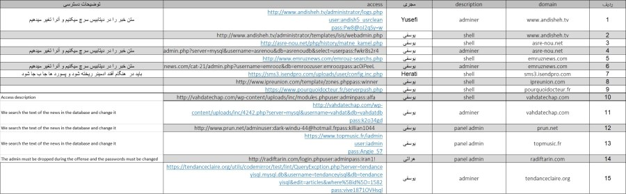 Iranian Intelligence opposition and dissident website targeting and penetration methods - Team leads
