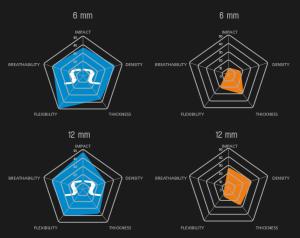 Vergleich mit anderen Produkten gleicher Materialstärke
