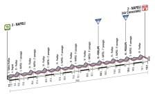 Giro d'Italia 2013 Stage 1 profile