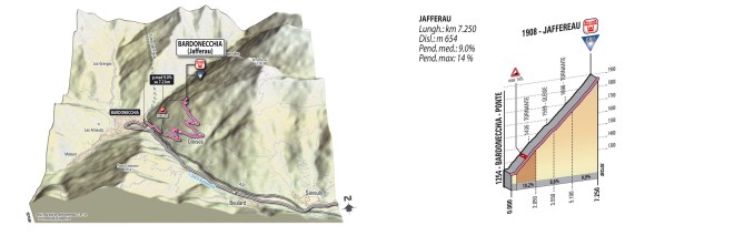 Giro d'Italia 2013 Stage 14 climb details