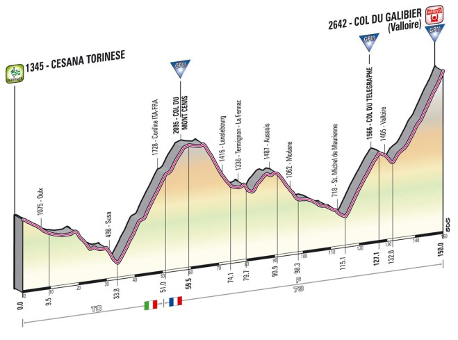 Giro d'Italia 2013 stage 15 profile