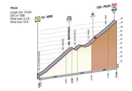 Giro d'Italia stage 18 profile