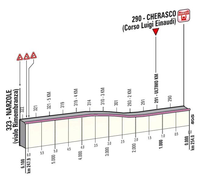 Giro d'Italia 2013 Stage 13 last kms