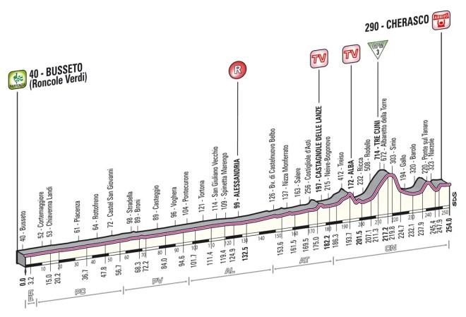Giro d'Italia 2013 Stage 13 profile
