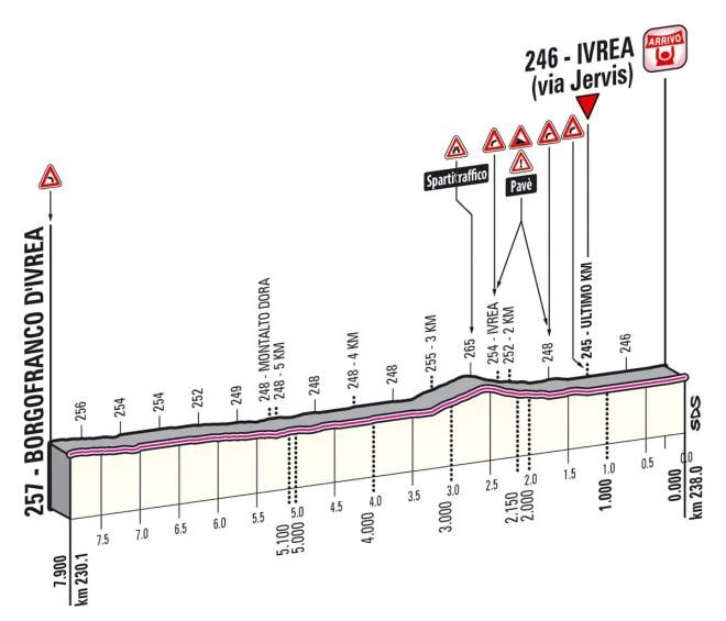 Giro d'Italia 2013 stage 16 last kms