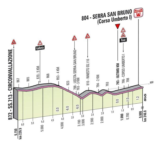 Giro d'Italia 2013 Stage 4 last kms