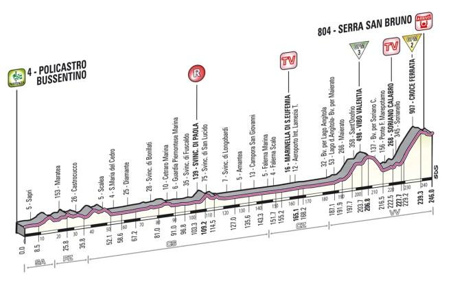 Giro d'Italia 2013 Stage 4 Profile