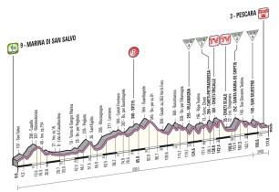 Giro d'Italia 2013 Stage 7 Profile