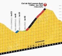 Tour de France 2013 stage 9 climb details: Col de Val Louron-Azet