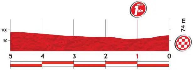Vuelta a España 2013 stage 7 last kms