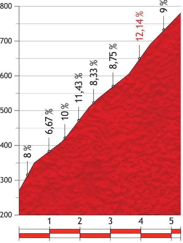 Vuelta a España 2013 stage 20 mountain pass: Alto Del Cordal