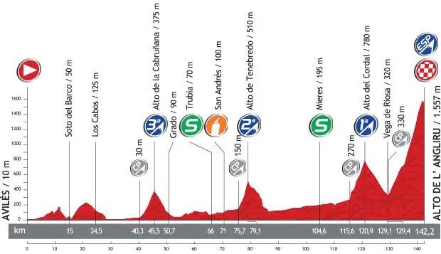 Vuelta a España 2013 stage 20 profile