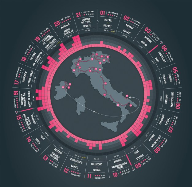Giro d'talia 2014 route profile wheel