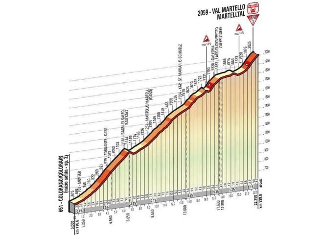 Giro d'Italia 2014 stage 16 climb details - Val Martello (new)
