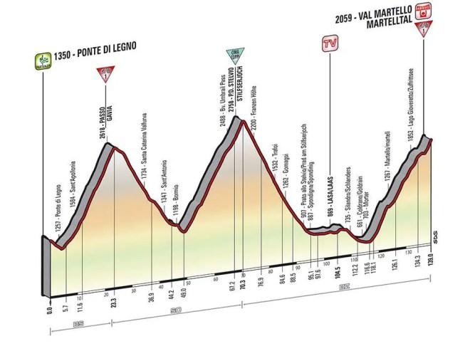 Giro d'Italia 2014 stage 16 profile (new)