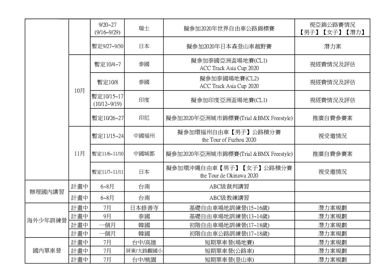 109年度計畫草案網路_page-0002