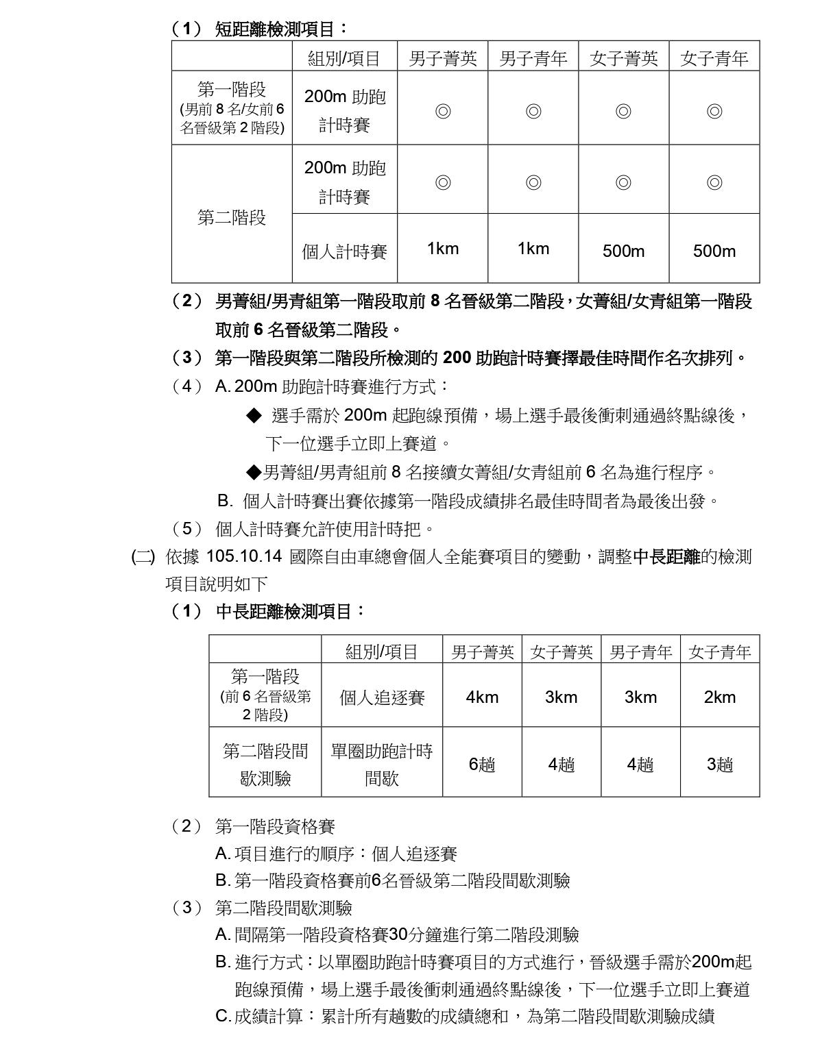 110年全國自由車場地菁英排名賽一競賽規程_page-0002