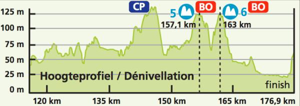 Eneco-Tour-Stage-2-1375734031