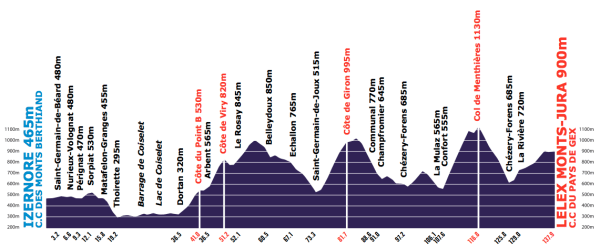 Tour-de-l-Ain-Stage-3-1353248838