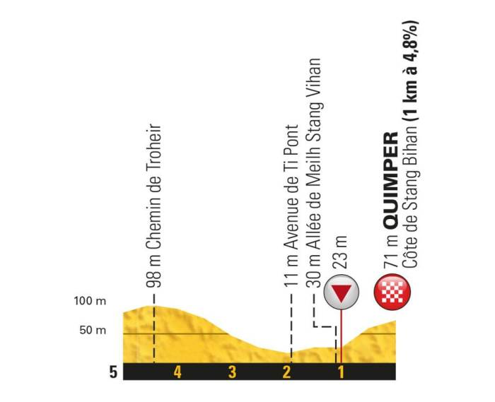 5e étape - Profil du final - Tour de France 2018