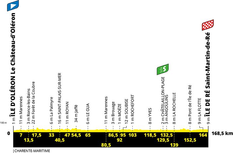 Tour de France : victoire et maillot vert pour Sam Bennett
