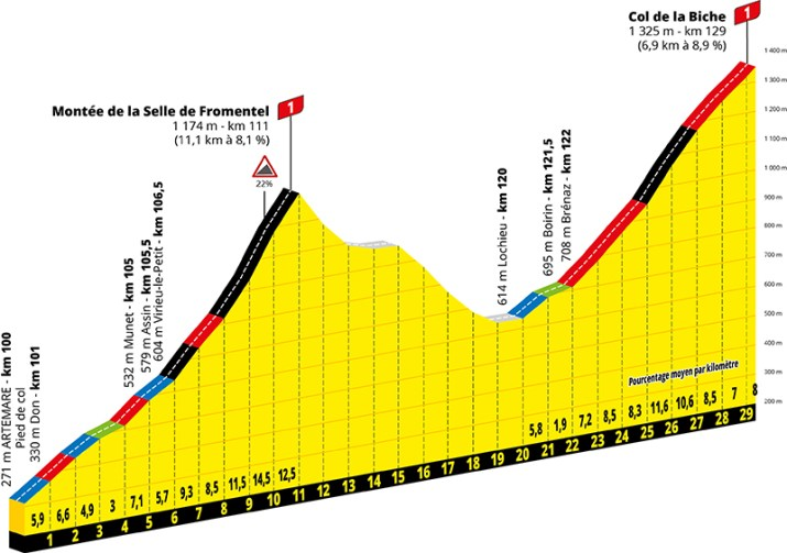 Profil - 15e étape - GPM 1 - Tour de France 2020 - ASO Geoatlas