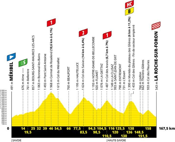 Profil - 18e étape - Tour de France 2020 - ASO Geoatlas