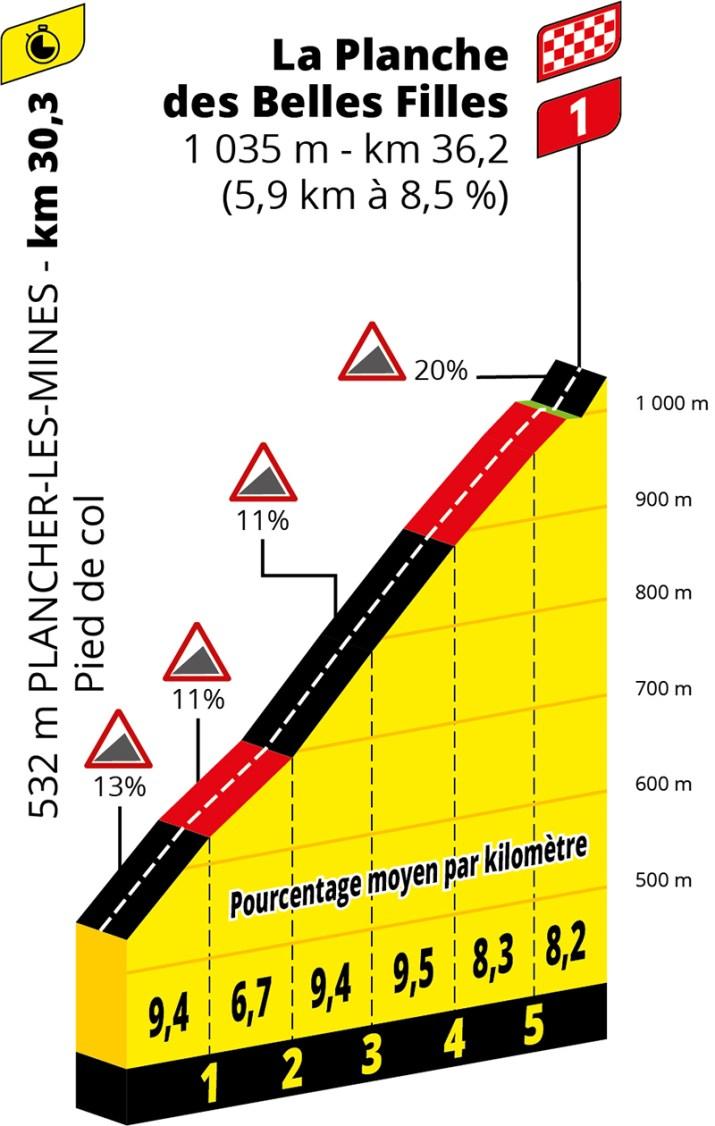 Profil - 20e étape - GPM 1 - Tour de France 2020 - ASO Geoatlas