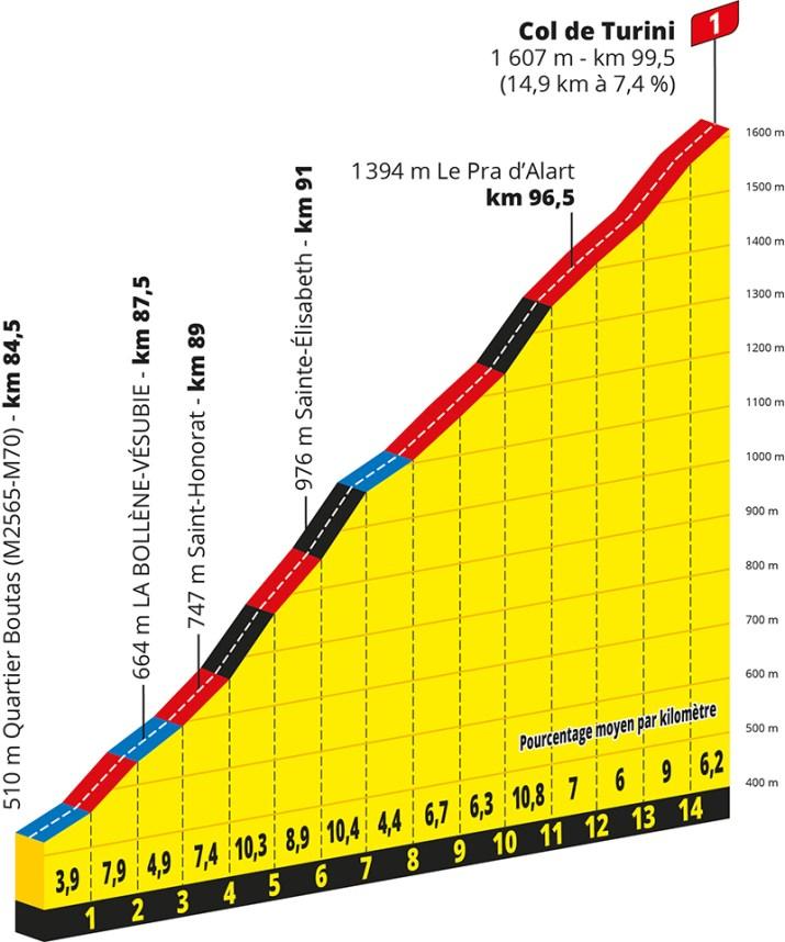 Profil - 2e étape - GPM 2 - Tour de France 2020 - ASO Geoatlas